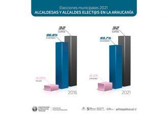 Estudio del CPP-UCT plantea una tarea pendiente en participación de mujeres en Alcaldías y concejalías en La Araucanía