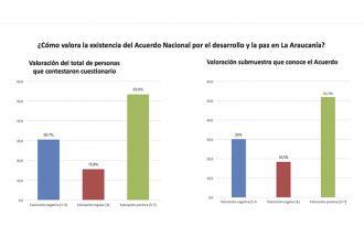 Estudio de Percepción UCT sobre Acuerdo Nacional por La Araucanía: derechos del agua y reconocimiento al Pueblo Mapuche son clave